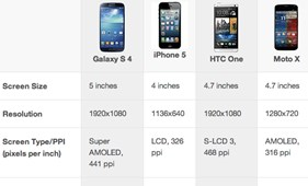 Moto X vs. Galaxy S4 vs. iPhone 5 vs. HTC One